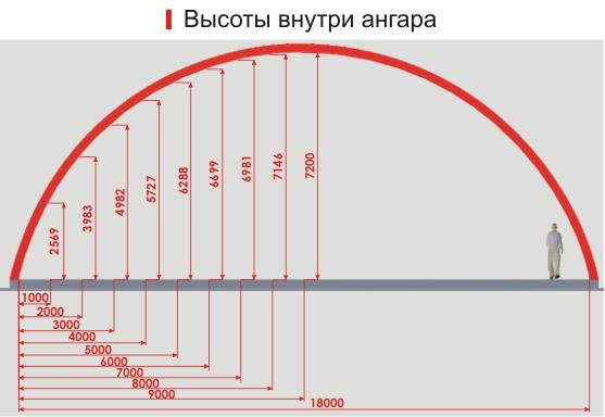 Арочные ангары Санкт-Петербург
