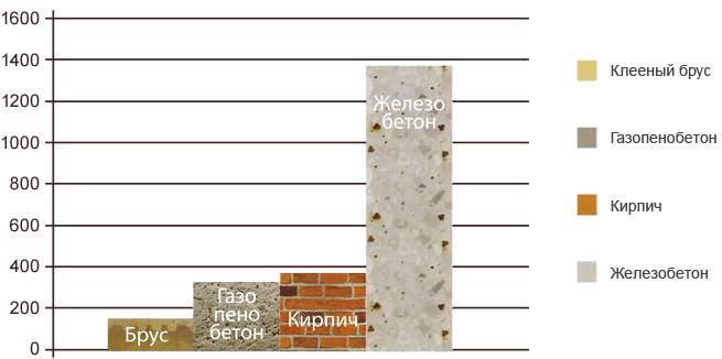 Проекты домов из бруса 5x8