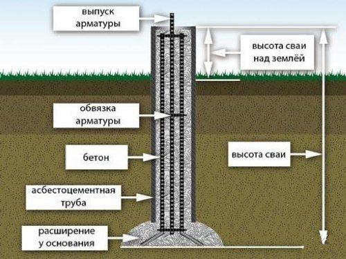 Фундамент из буронабивных свай в Санкт-Петербурге