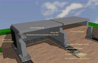 Проектирование фундамента дома в Санкт-Петербурге