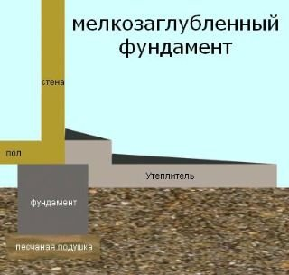 Мелкозаглубленный ленточный фундамент на пучинистом грунте