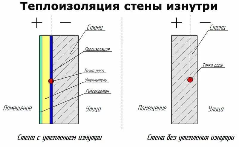 Утепление гараж изнутри в Санкт-Петербурге