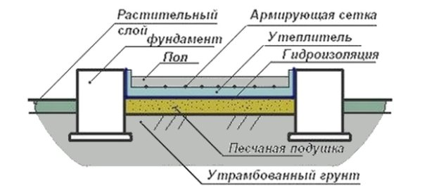 бетонные полы в бане по грунту